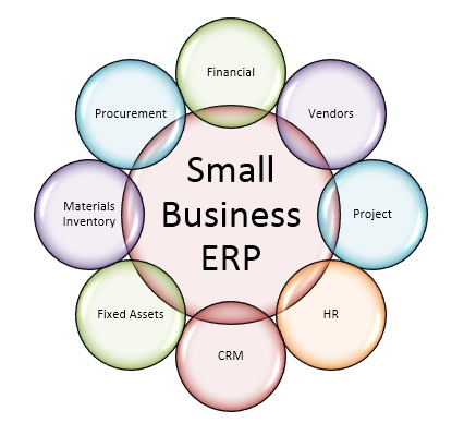 Small Business Management Open Cource Affortable Small