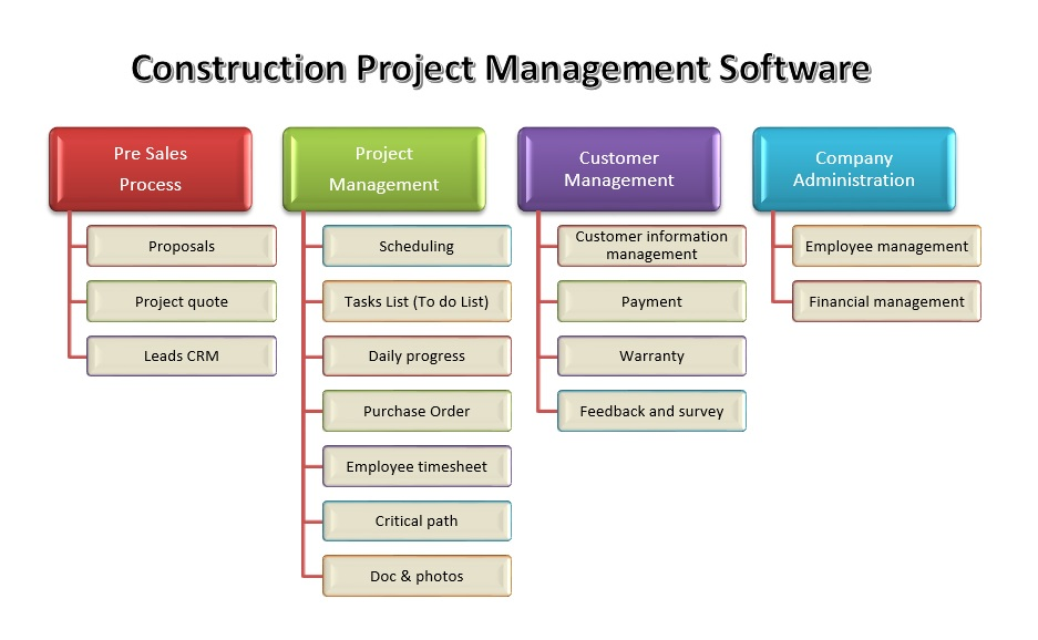 Construction Projects Management Software Construction