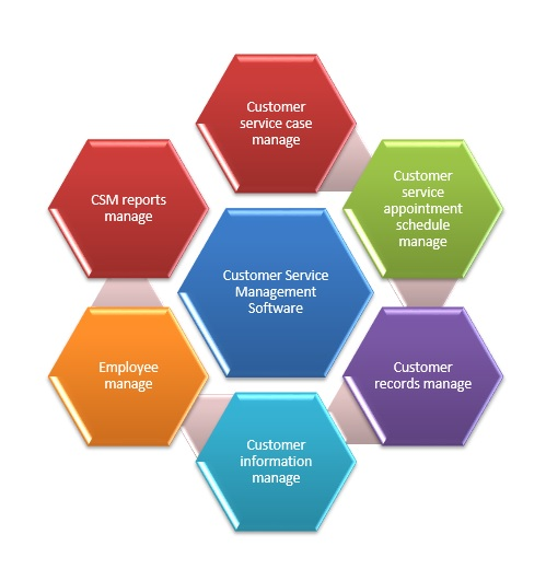 customer service management software, small company management software, Low Cost Small Business Management Software