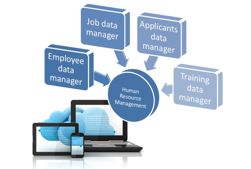 HRMS/HRIS Human resource management software solution