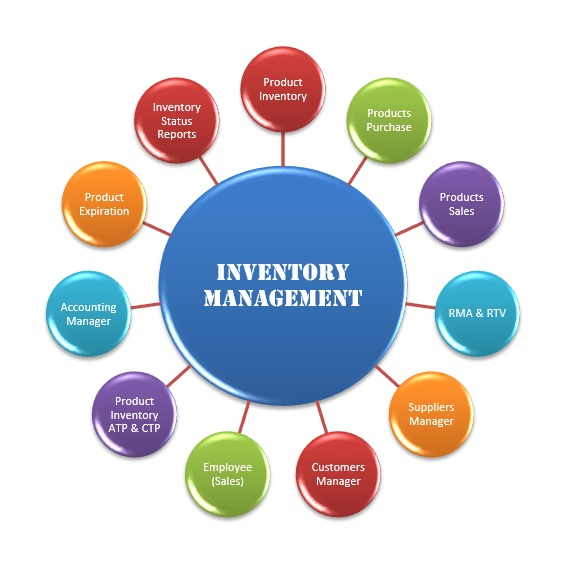 software engineering project proposal on departmental store s inventory management system • a key factor of successful project management is to see a project as a  of the project – documenting the project's  inventory control system can.