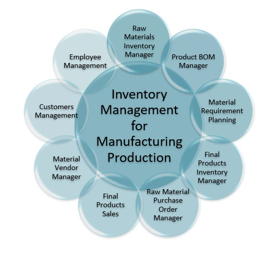 inventory management in nokia company Operation management nokia - download as powerpoint presentation (ppt /  pptx),  moreover it promotes diversity in the supply chain (including companies .