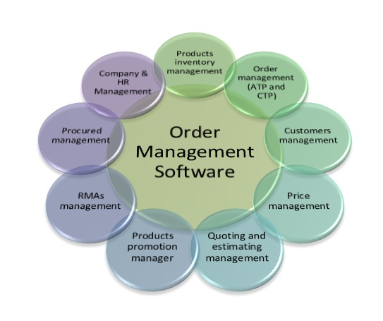 Order Management Software Sales Order Management
