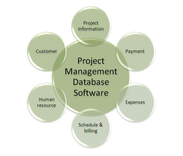 projects management software