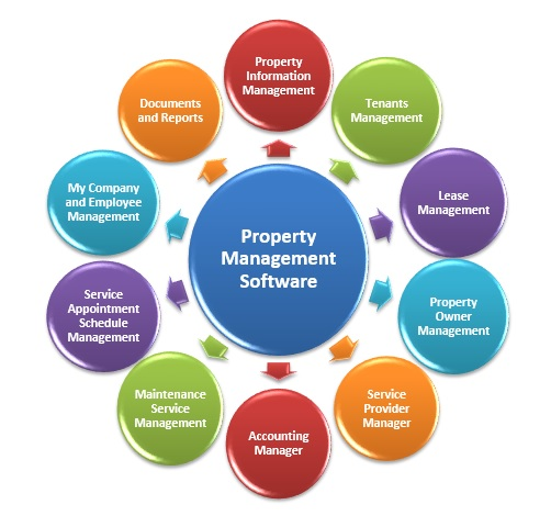 Property Management Software  Rental Management Software